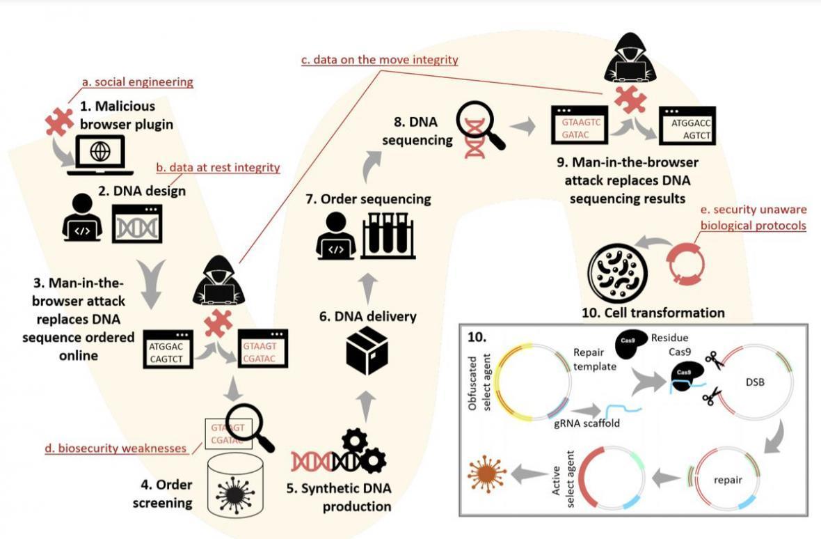 دانشمندان شکل جدیدی از حمله سایبری را به نمایش گذاشتند