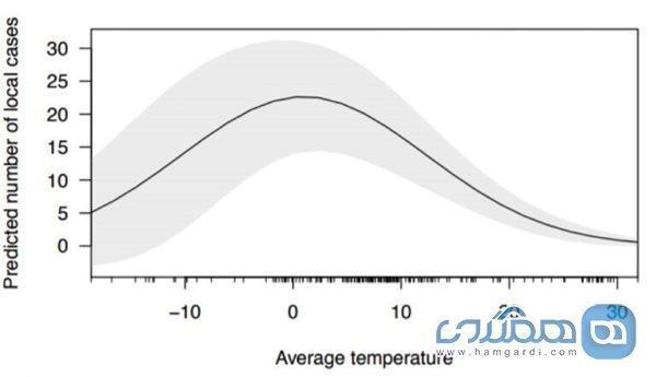 تاثیر تغییرات فصلی دما بر شیوع کووید-19